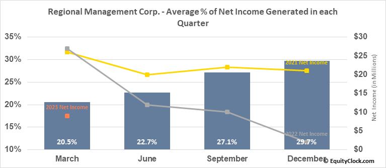 Regional Management Corp. (NYSE:RM) Net Income Seasonality