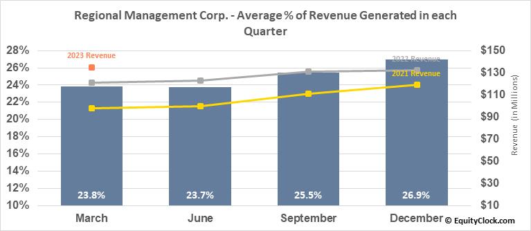 Regional Management Corp. (NYSE:RM) Revenue Seasonality