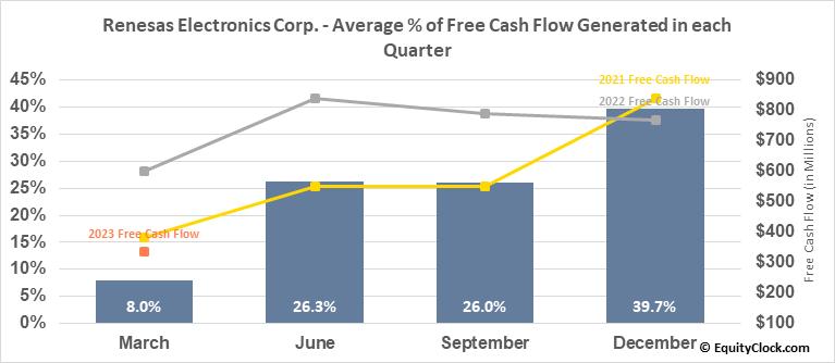 Renesas Electronics Corp. (OTCMKT:RNECY) Free Cash Flow Seasonality