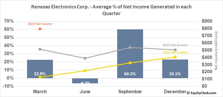 Renesas Electronics Corp. (OTCMKT:RNECY) Net Income Seasonality