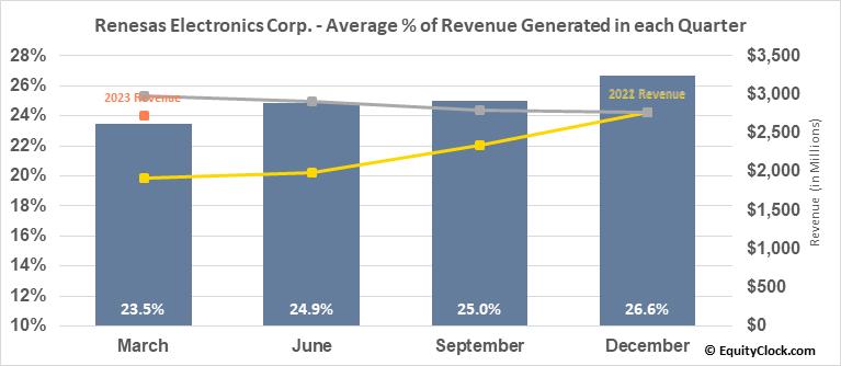 Renesas Electronics Corp. (OTCMKT:RNECY) Revenue Seasonality