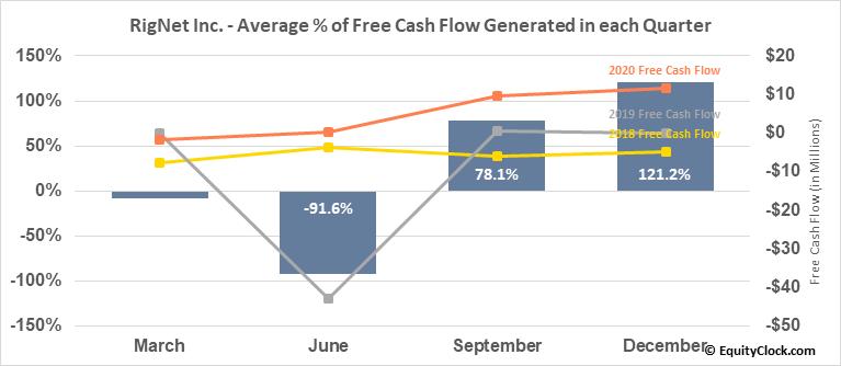 RigNet Inc. (NASD:RNET) Free Cash Flow Seasonality