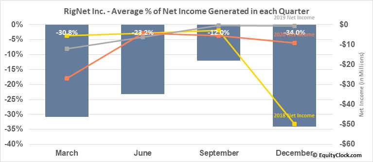 RigNet Inc. (NASD:RNET) Net Income Seasonality