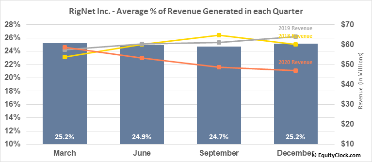 RigNet Inc. (NASD:RNET) Revenue Seasonality