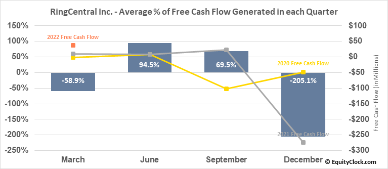 RingCentral Inc. (NYSE:RNG) Free Cash Flow Seasonality