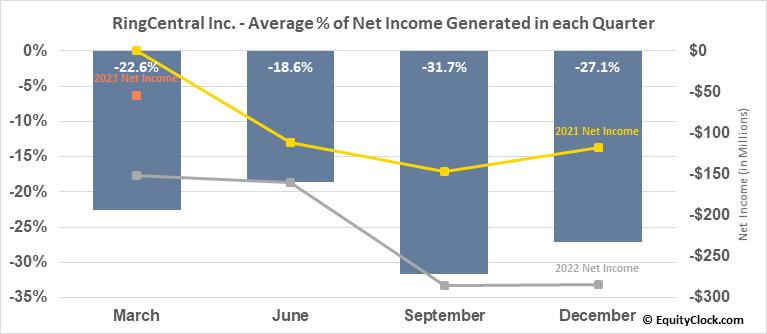 RingCentral Inc. (NYSE:RNG) Net Income Seasonality