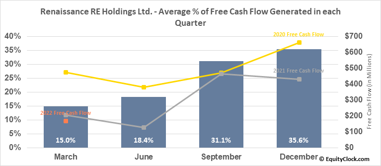 Renaissance RE Holdings Ltd. (NYSE:RNR) Free Cash Flow Seasonality