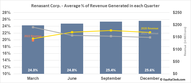 Renasant Corp. (NASD:RNST) Revenue Seasonality