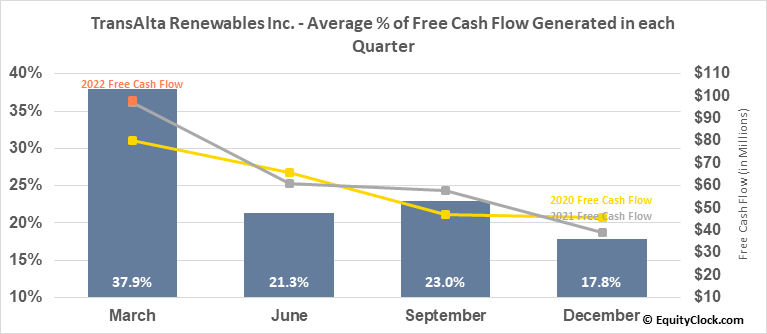TransAlta Renewables Inc. (TSE:RNW.TO) Free Cash Flow Seasonality