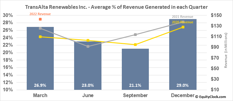 TransAlta Renewables Inc. (TSE:RNW.TO) Revenue Seasonality