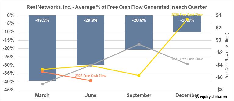 RealNetworks, Inc. (NASD:RNWK) Free Cash Flow Seasonality