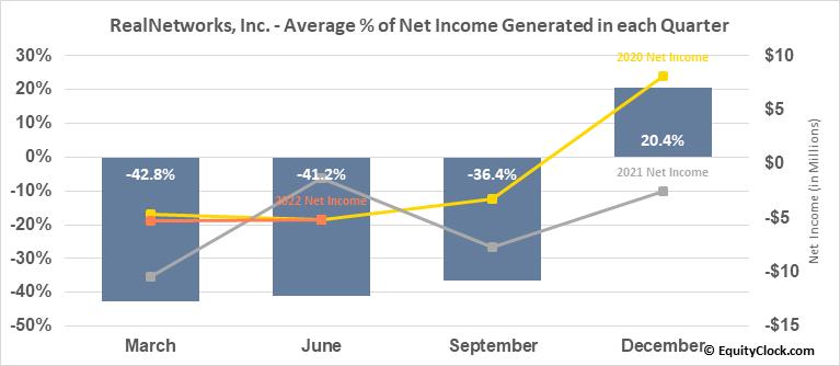 RealNetworks, Inc. (NASD:RNWK) Net Income Seasonality