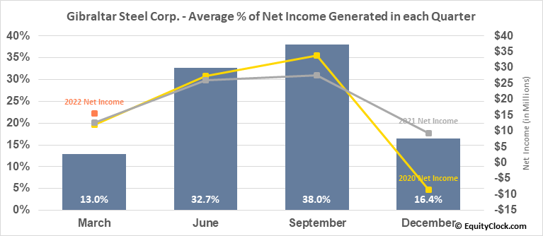 Gibraltar Steel Corp. (NASD:ROCK) Net Income Seasonality