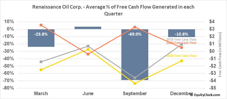 Renaissance Oil Corp. (TSXV:ROE.V) Free Cash Flow Seasonality