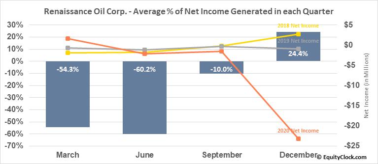 Renaissance Oil Corp. (TSXV:ROE.V) Net Income Seasonality