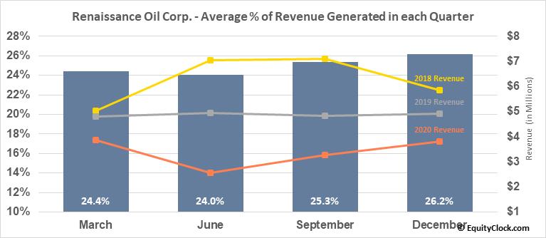 Renaissance Oil Corp. (TSXV:ROE.V) Revenue Seasonality
