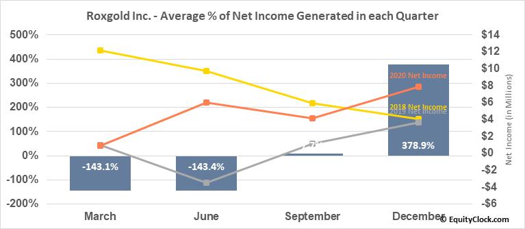 Roxgold Inc. (OTCMKT:ROGFF) Net Income Seasonality