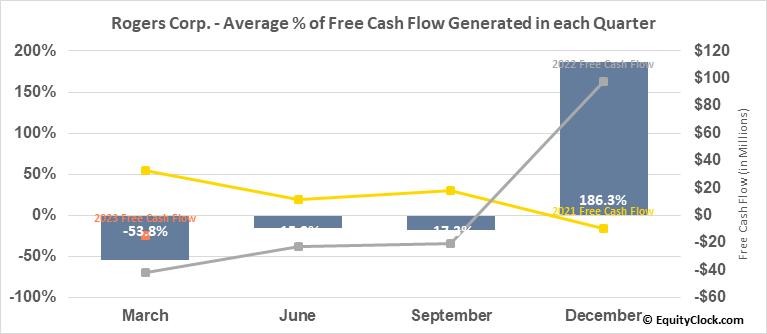 Rogers Corp. (NYSE:ROG) Free Cash Flow Seasonality