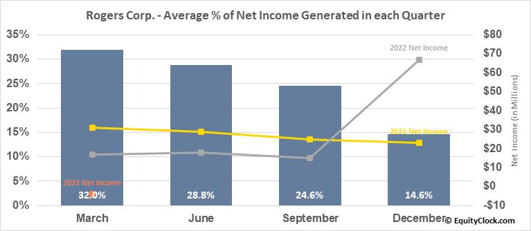 Rogers Corp. (NYSE:ROG) Net Income Seasonality