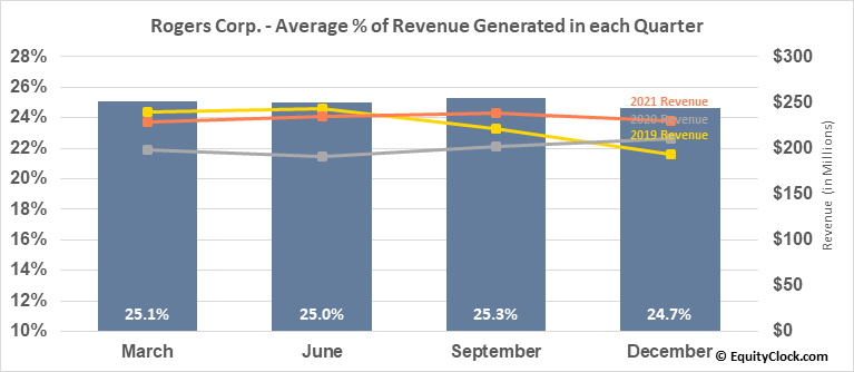 Rogers Corp. (NYSE:ROG) Revenue Seasonality