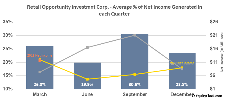 Retail Opportunity Investmnt Corp. (NASD:ROIC) Net Income Seasonality