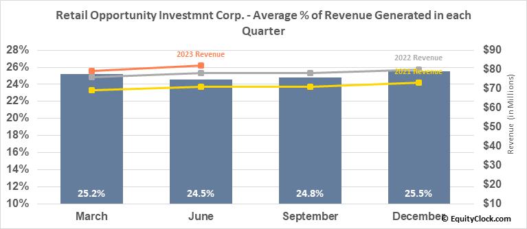 Retail Opportunity Investmnt Corp. (NASD:ROIC) Revenue Seasonality