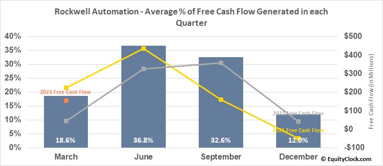 Rockwell Automation (NYSE:ROK) Free Cash Flow Seasonality