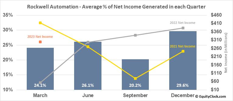 Rockwell Automation (NYSE:ROK) Net Income Seasonality