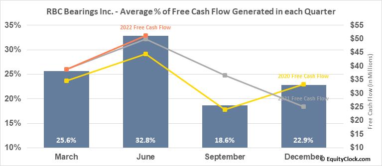 RBC Bearings Inc. (NASD:ROLL) Free Cash Flow Seasonality