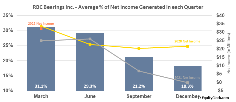 RBC Bearings Inc. (NASD:ROLL) Net Income Seasonality