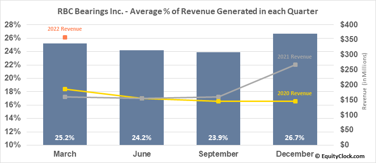 RBC Bearings Inc. (NASD:ROLL) Revenue Seasonality