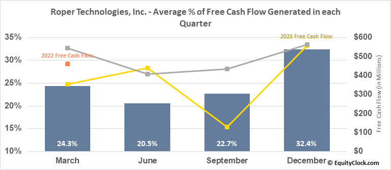 Roper Technologies, Inc. (NYSE:ROP) Free Cash Flow Seasonality
