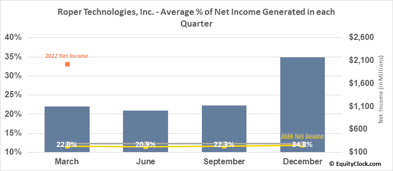 Roper Technologies, Inc. (NYSE:ROP) Net Income Seasonality