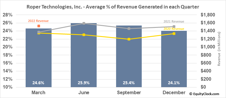 Roper Technologies, Inc. (NYSE:ROP) Revenue Seasonality
