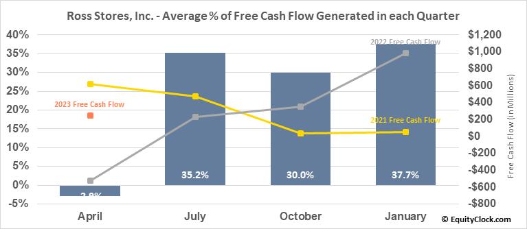 Ross Stores, Inc. (NASD:ROST) Free Cash Flow Seasonality