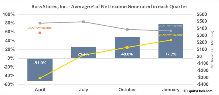Ross Stores, Inc. (NASD:ROST) Net Income Seasonality