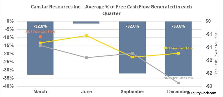 Canstar Resources Inc. (TSXV:ROX.V) Free Cash Flow Seasonality