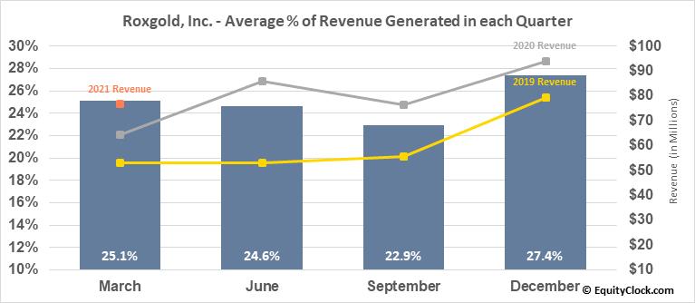 Roxgold, Inc. (TSE:ROXG.TO) Revenue Seasonality
