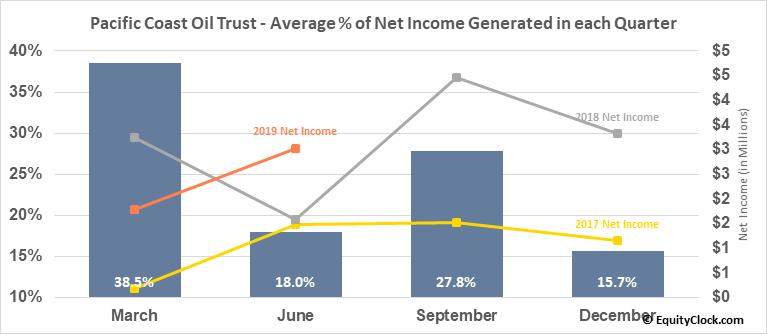 Pacific Coast Oil Trust (OTCMKT:ROYTL) Net Income Seasonality