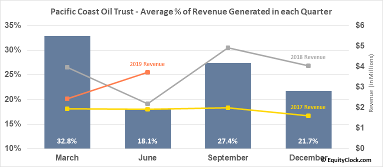 Pacific Coast Oil Trust (OTCMKT:ROYTL) Revenue Seasonality
