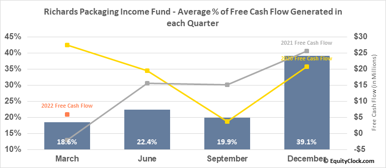 Richards Packaging Income Fund (TSE:RPI/UN.TO) Free Cash Flow Seasonality