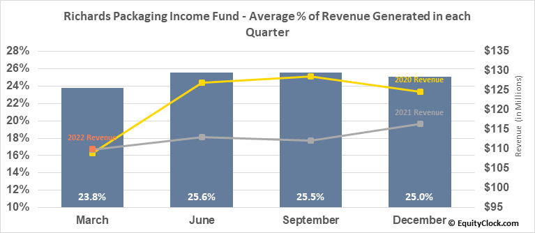 Richards Packaging Income Fund (TSE:RPI/UN.TO) Revenue Seasonality