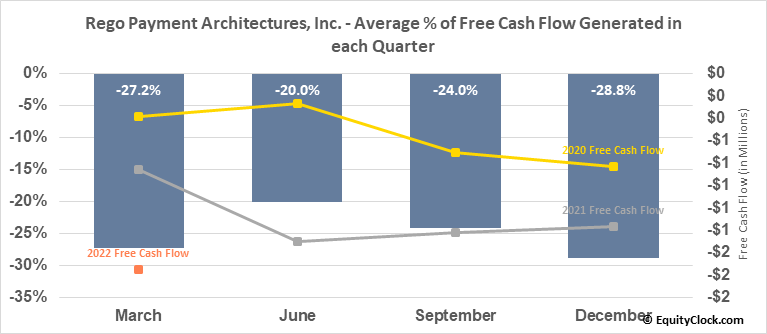 Rego Payment Architectures, Inc. (OTCMKT:RPMT) Free Cash Flow Seasonality