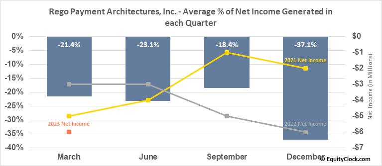 Rego Payment Architectures, Inc. (OTCMKT:RPMT) Net Income Seasonality