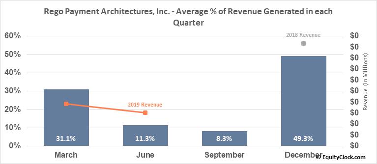 Rego Payment Architectures, Inc. (OTCMKT:RPMT) Revenue Seasonality