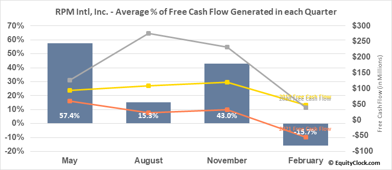 RPM Intl, Inc. (NYSE:RPM) Free Cash Flow Seasonality