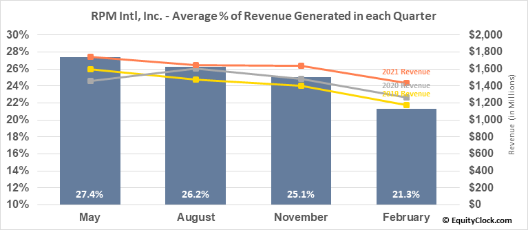 RPM Intl, Inc. (NYSE:RPM) Revenue Seasonality