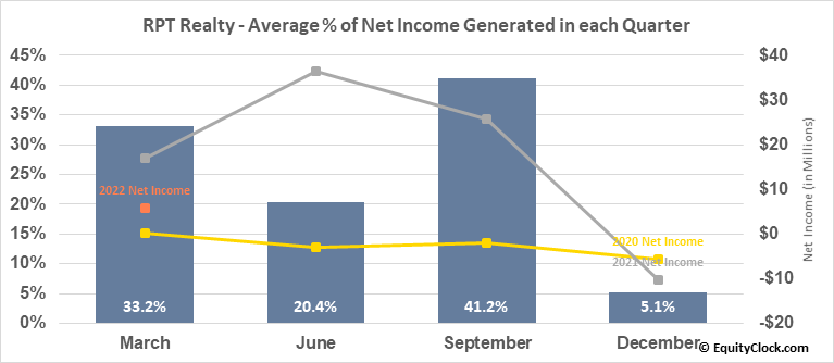 RPT Realty (NYSE:RPT) Net Income Seasonality