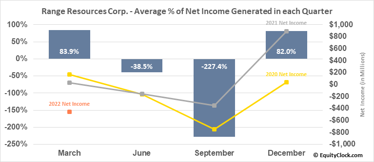 Range Resources Corp. (NYSE:RRC) Net Income Seasonality