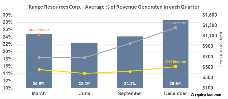 Range Resources Corp. (NYSE:RRC) Revenue Seasonality